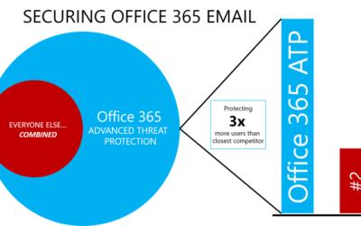 Bijlagen verwerken met Power Automate (Flow) werkt niet als Office 365 ATP de bijlage scant